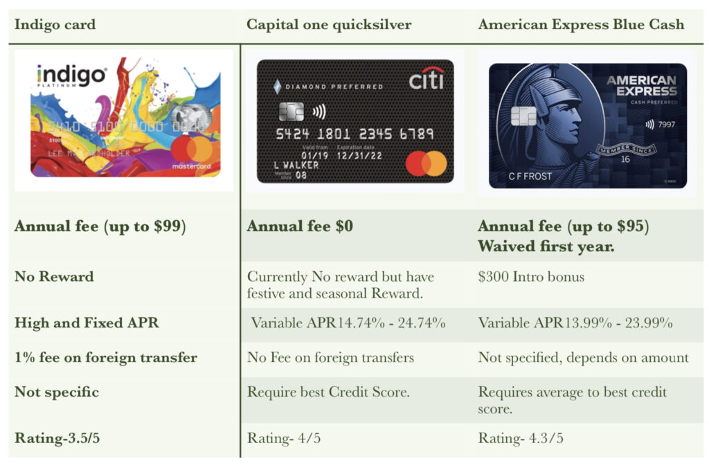 compare it with some of well established Credit cards