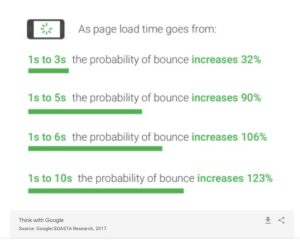 A graph that explains how page load speeds correlate with bounce rates